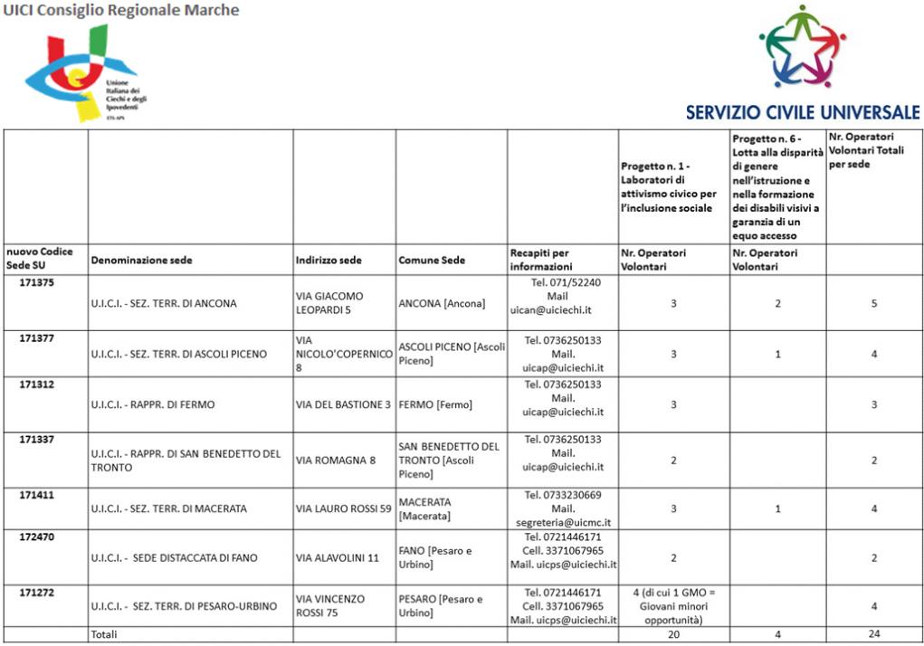 immagine di una tabella